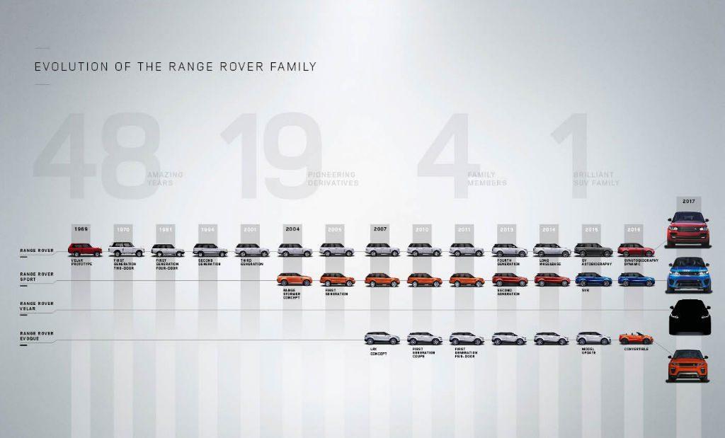 Land Rover Range Rover Family Tree 1024x619 - Land Rover Introduce Range Rover Velar - Land Rover Introduce Range Rover Velar