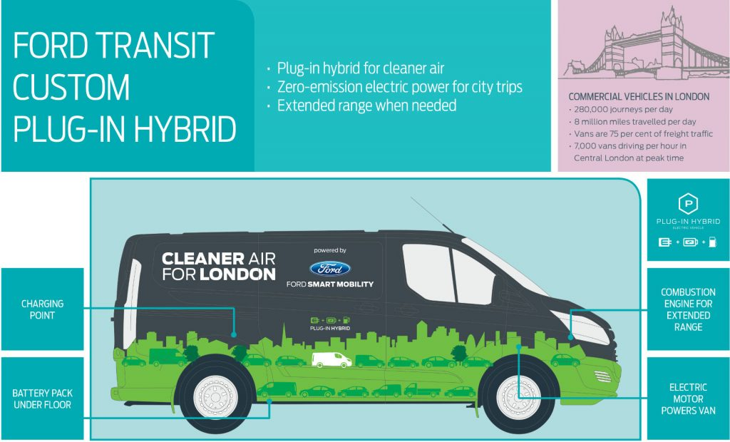 Ford PHEV Transit Infographic carwitter 1024x620 - Self-Driving Cars and Hybrid Vans: What's Ford's Future? - Self-Driving Cars and Hybrid Vans: What's Ford's Future?