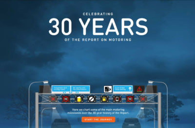 RAC 30 Years Of Motoring carwitter 400x263 - 30 years of motoring, oh how times change! - 30 years of motoring, oh how times change!
