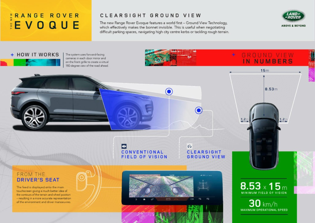 2019 Range Rover Evoque Review Clearsight Groundview carwitter 1024x724 - 2019 Range Rover Evoque Review - 2019 Range Rover Evoque Review